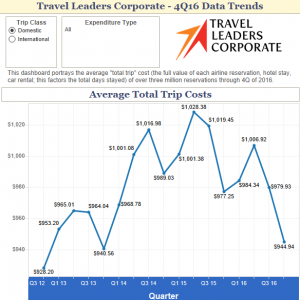 Overall Costs for Domestic and International Business Trips